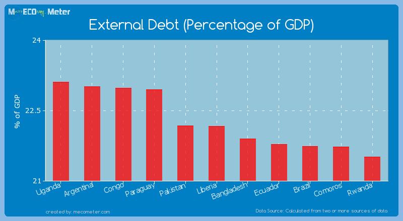 External Debt (Percentage of GDP) of Liberia