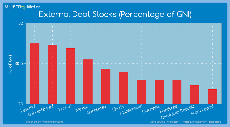 External Debt Stocks (Percentage of GNI) of Liberia
