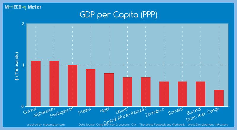 GDP per Capita (PPP) of Liberia