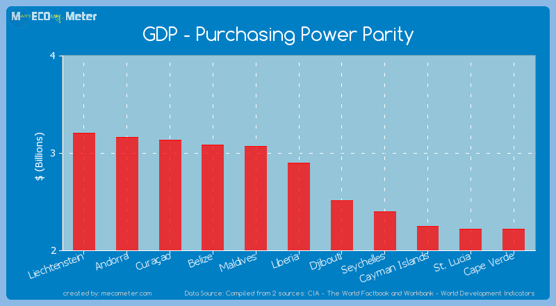 GDP - Purchasing Power Parity of Liberia