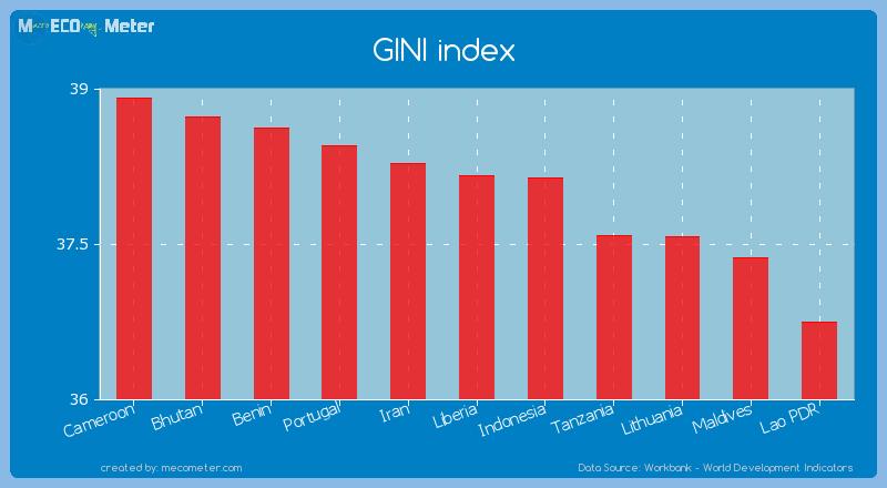 GINI index of Liberia