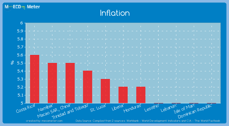 Inflation of Liberia
