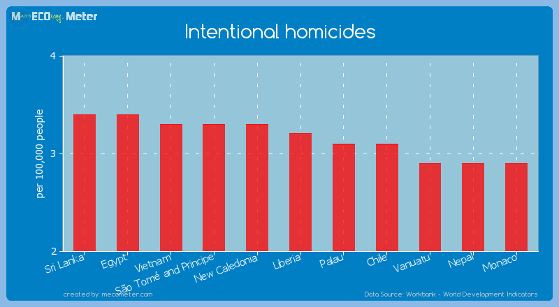 Intentional homicides of Liberia