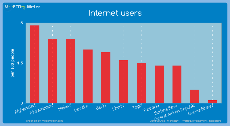 Internet users of Liberia