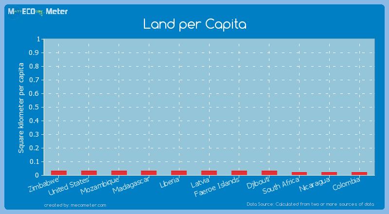 Land per Capita of Liberia