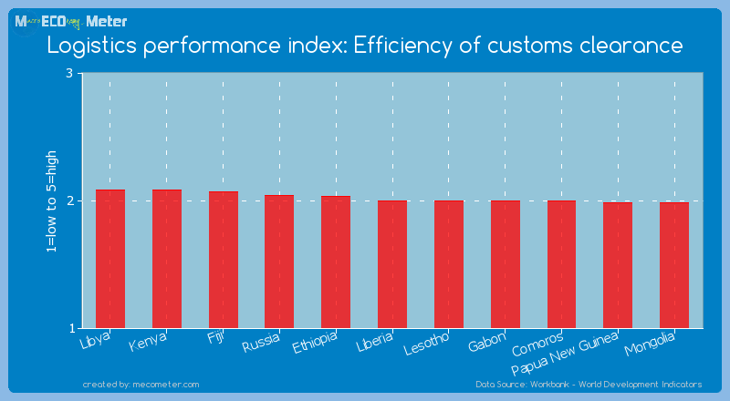 Logistics performance index: Efficiency of customs clearance of Liberia