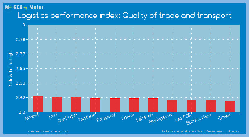 Logistics performance index: Quality of trade and transport of Liberia