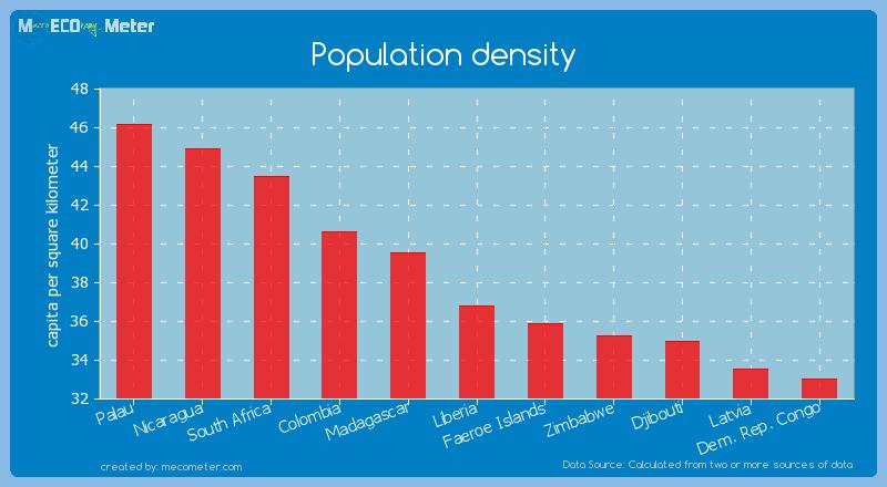 Population density of Liberia