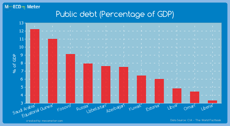 Public debt (Percentage of GDP) of Liberia