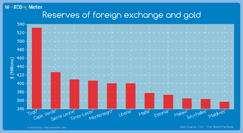 Reserves of foreign exchange and gold of Liberia