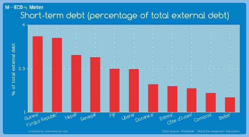 Short-term debt (percentage of total external debt) of Liberia