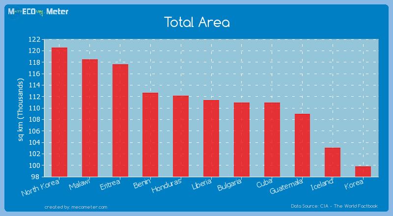 Total Area of Liberia