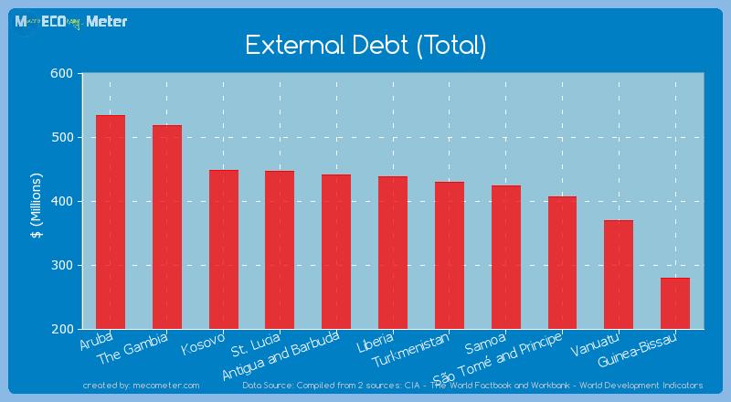 External Debt (Total) of Liberia