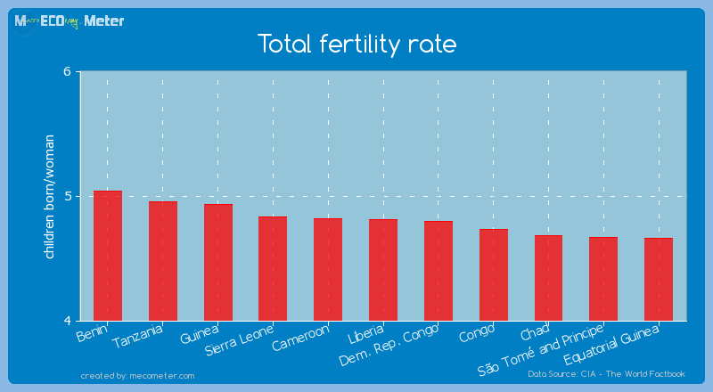 Total fertility rate of Liberia