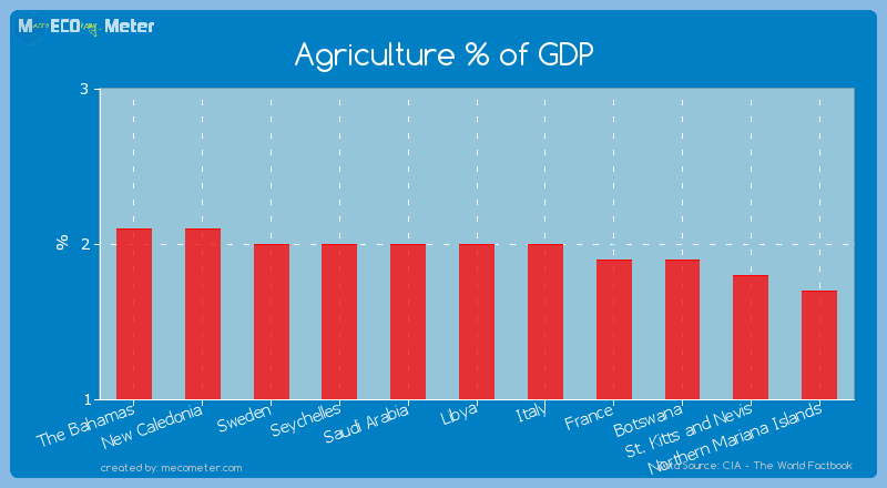 Agriculture % of GDP of Libya