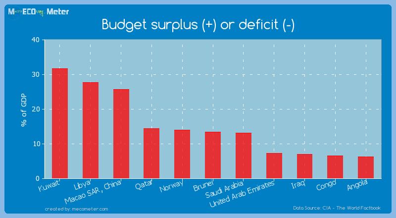 Budget surplus (+) or deficit (-) of Libya