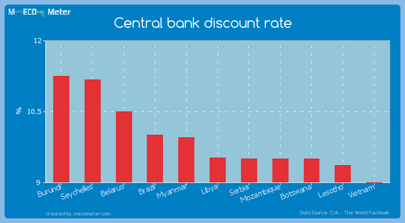 Central bank discount rate of Libya