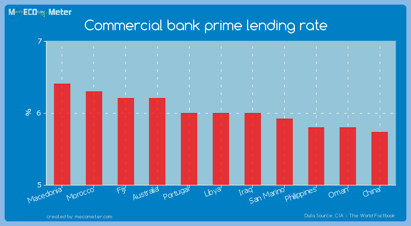 Commercial bank prime lending rate of Libya