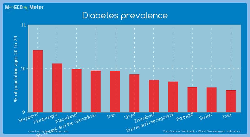 Diabetes prevalence of Libya