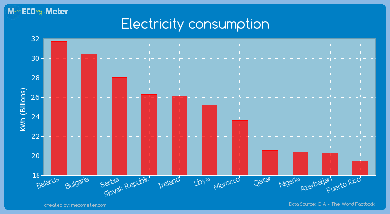 Electricity consumption of Libya