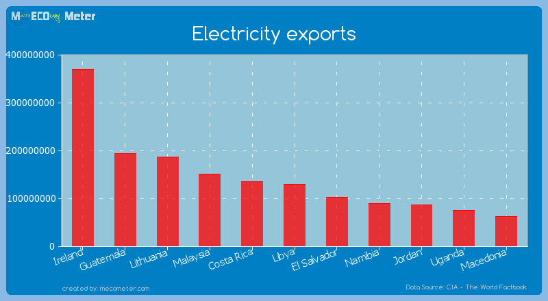 Electricity exports of Libya
