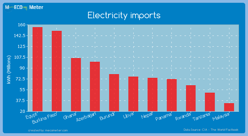 Electricity imports of Libya