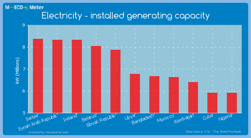 Electricity - installed generating capacity of Libya