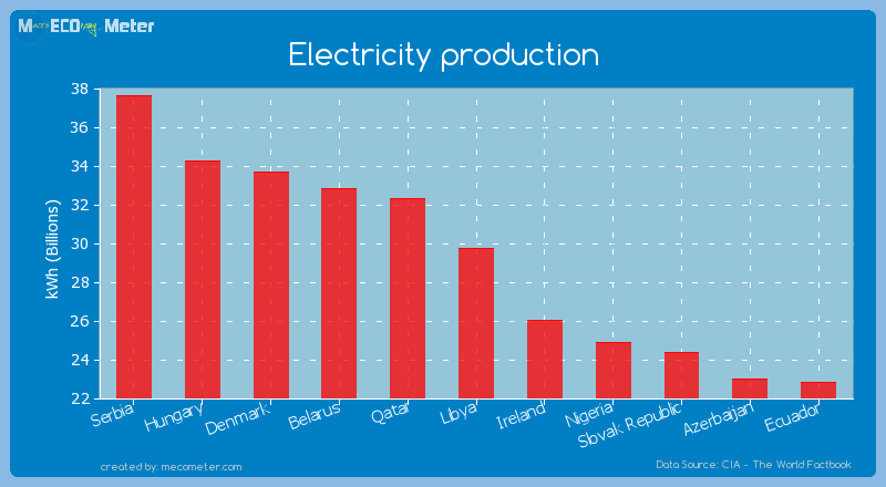 Electricity production of Libya