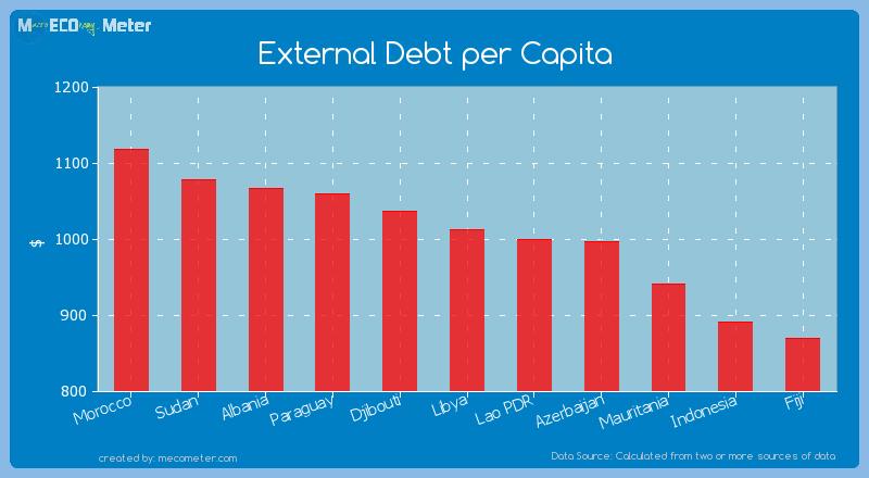 External Debt per Capita of Libya
