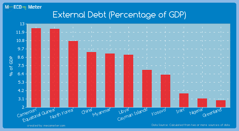 External Debt (Percentage of GDP) of Libya