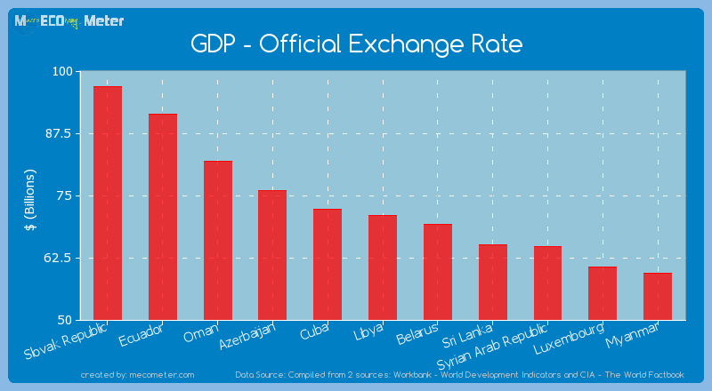 GDP - Official Exchange Rate of Libya