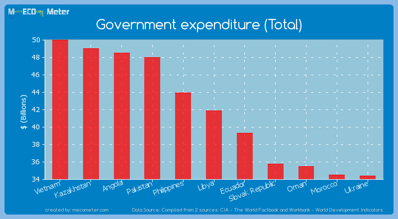 Government expenditure (Total) of Libya