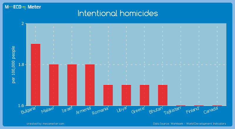 Intentional homicides of Libya