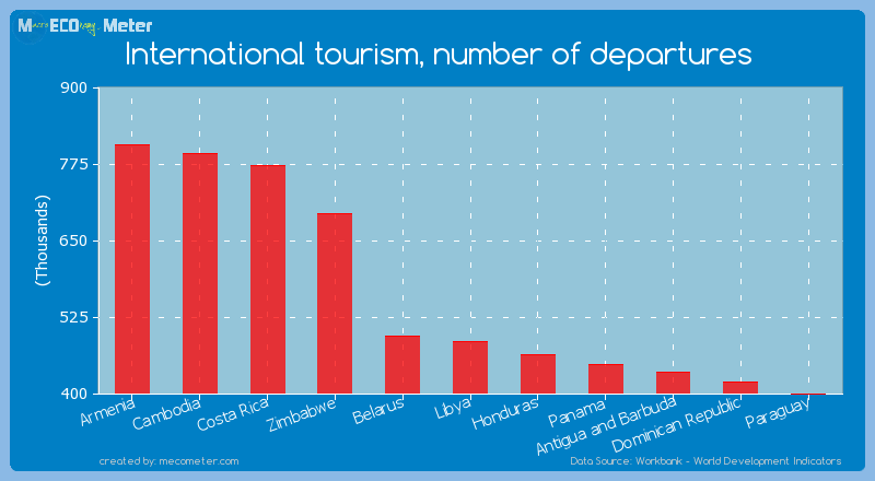International tourism, number of departures of Libya