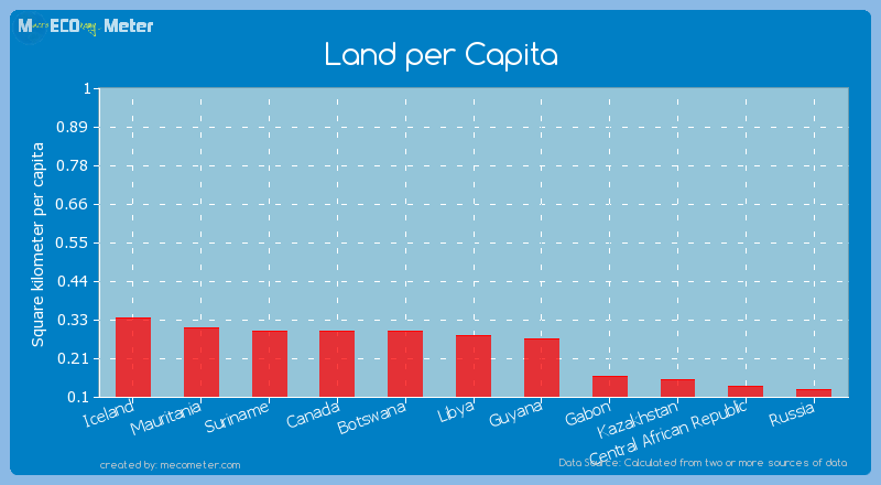 Land per Capita of Libya