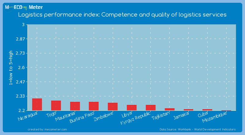 Logistics performance index: Competence and quality of logistics services of Libya