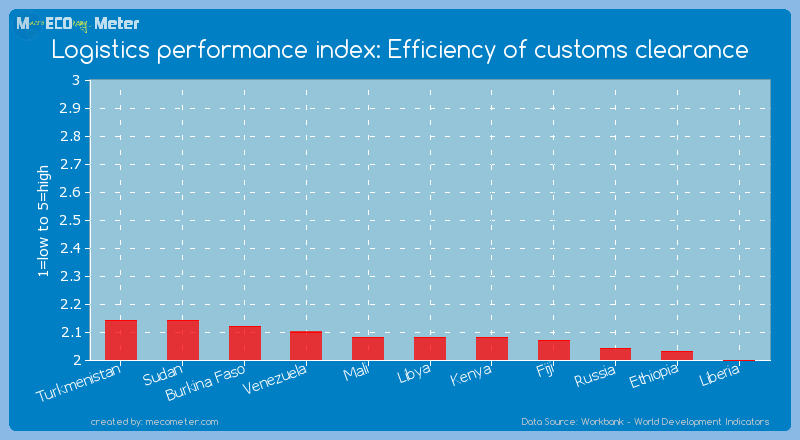 Logistics performance index: Efficiency of customs clearance of Libya