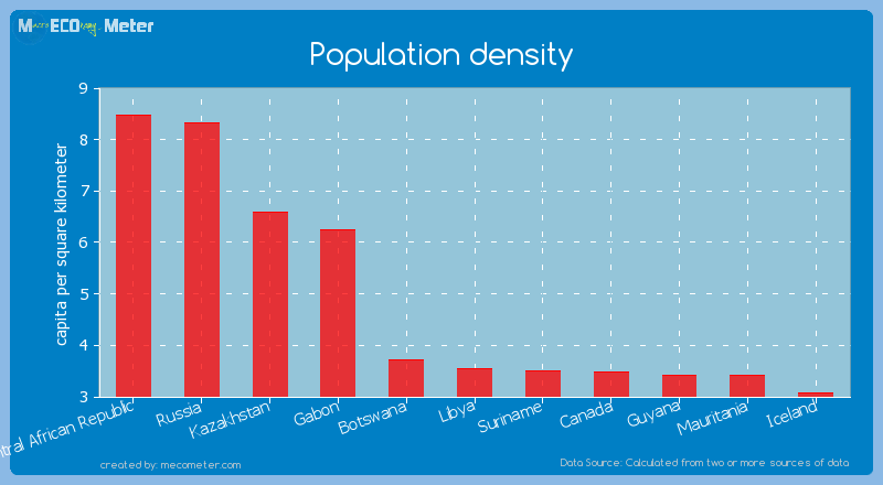 Population density of Libya