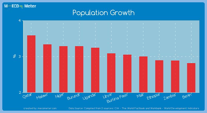 Population Growth of Libya