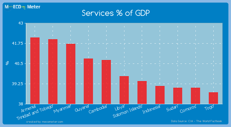 Services % of GDP of Libya