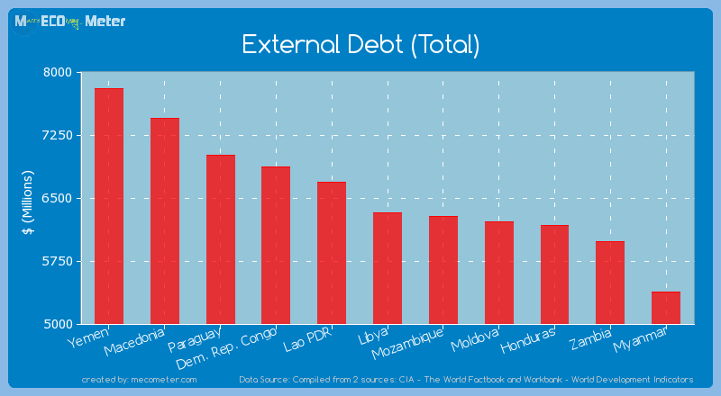 External Debt (Total) of Libya