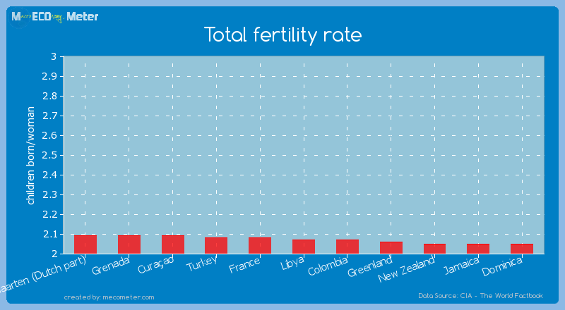 Total fertility rate of Libya