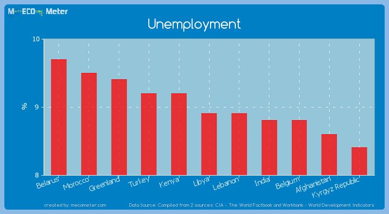 Unemployment of Libya