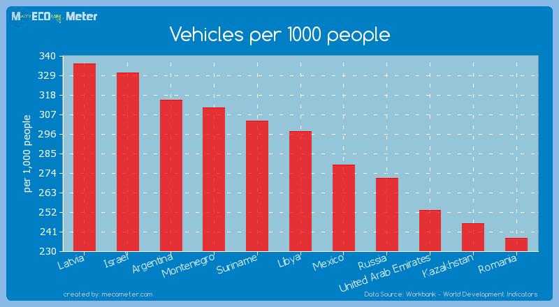 Vehicles per 1000 people of Libya
