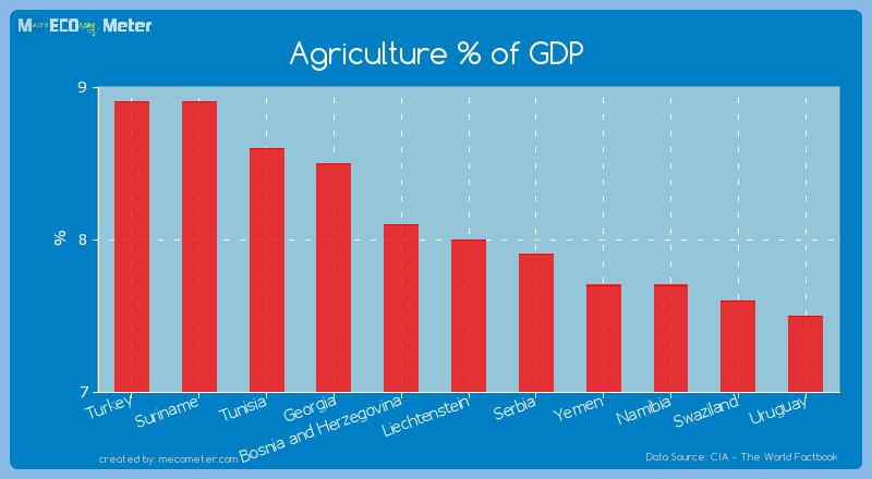 Agriculture % of GDP of Liechtenstein