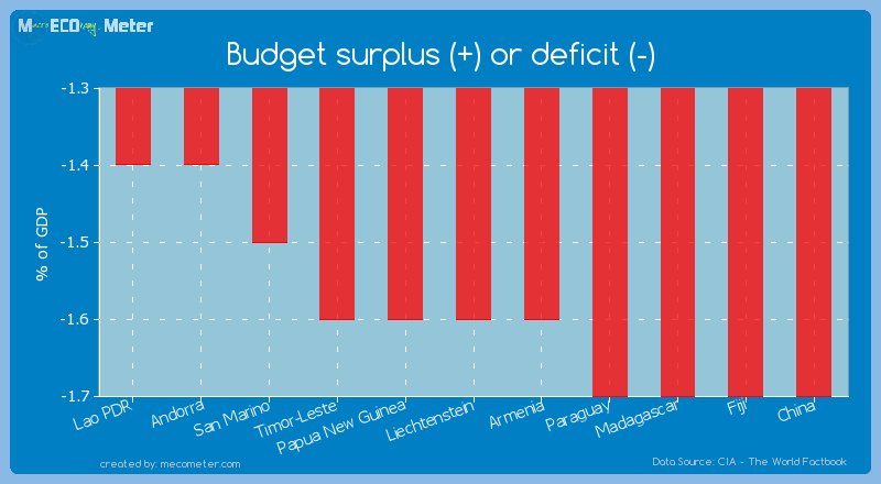 Budget surplus (+) or deficit (-) of Liechtenstein