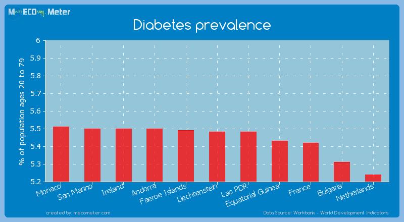 Diabetes prevalence of Liechtenstein