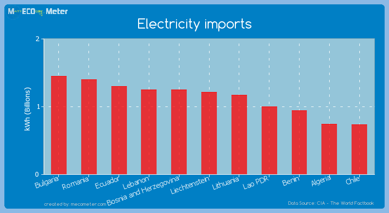 Electricity imports of Liechtenstein