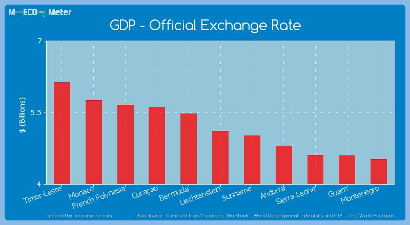 GDP - Official Exchange Rate of Liechtenstein