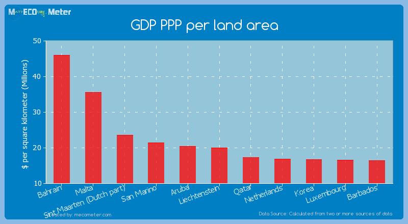 GDP PPP per land area of Liechtenstein